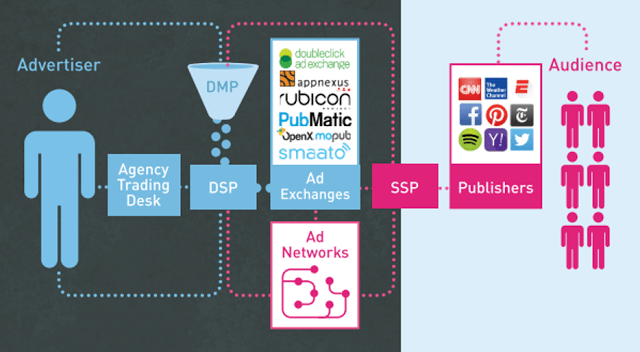 Getting Started with Programmatic Ad Ops – Part 2 – YuktaMedia