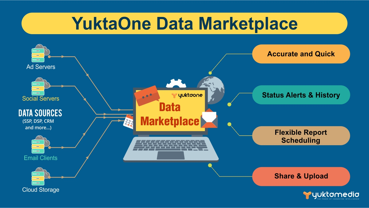 YuktaOne Data Marketplace